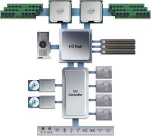 computer block diagram